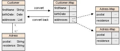 example for a conversion for JavaBeans